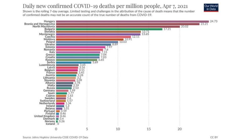 BiH, drugo mjesto, smrtnost, korona virus, Evropa