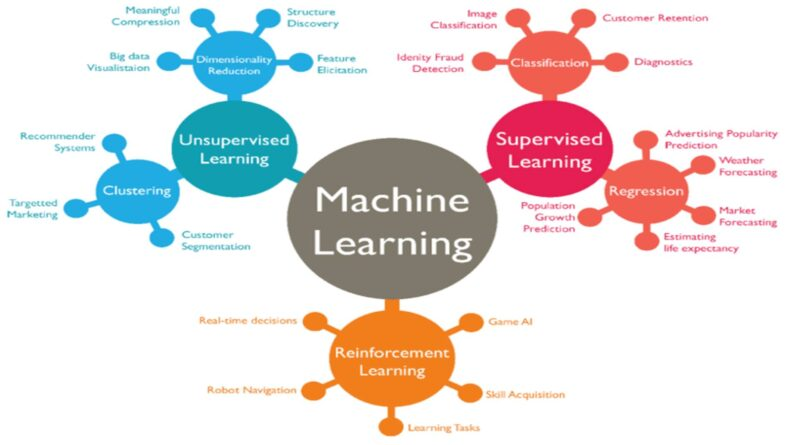 Artificial Intelligence #5 : A taxonomy of machine learning and deep learning algorithms
